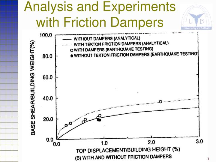 Analysis and Experiments with Friction Dampers