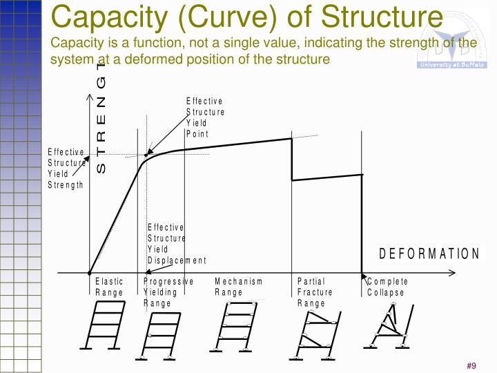 Capacity (Curve) of Structure
