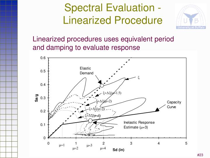 Spectral Evaluation -