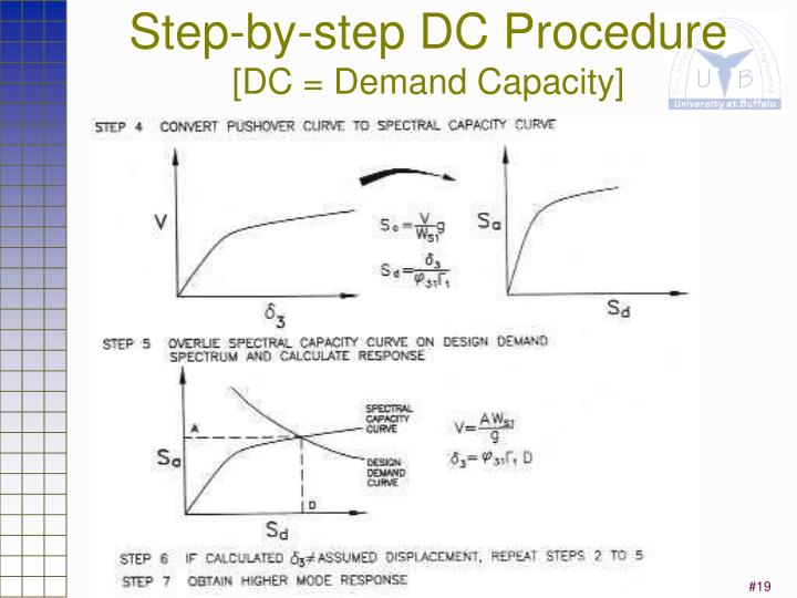 Step-by-step DC Procedure