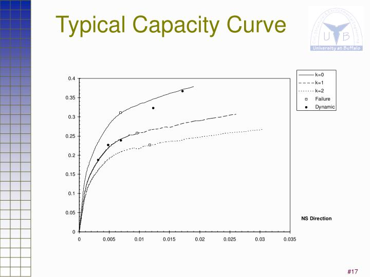 Typical Capacity Curve