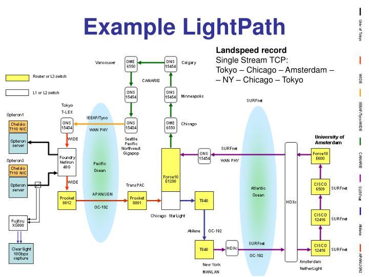 Example LightPath