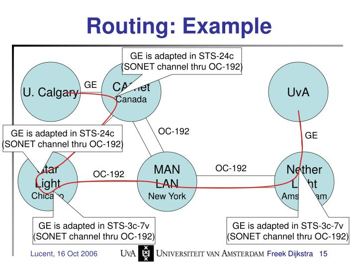 Routing: Example