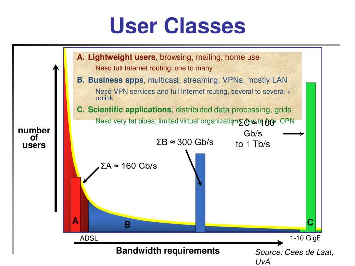 User Classes
