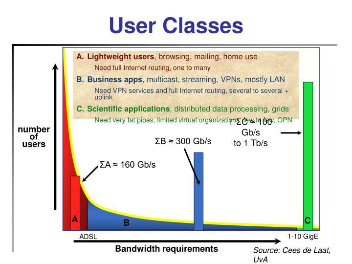 User Classes