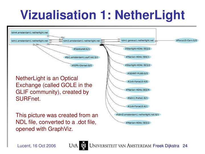 Vizualisation 1: NetherLight
