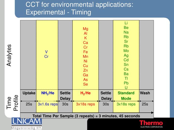 CCT for environmental applications: