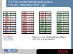 cct for environmental applications results detection limits m g l