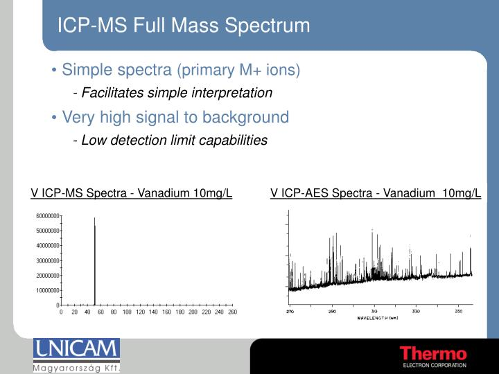 ICP-MS Full Mass Spectrum