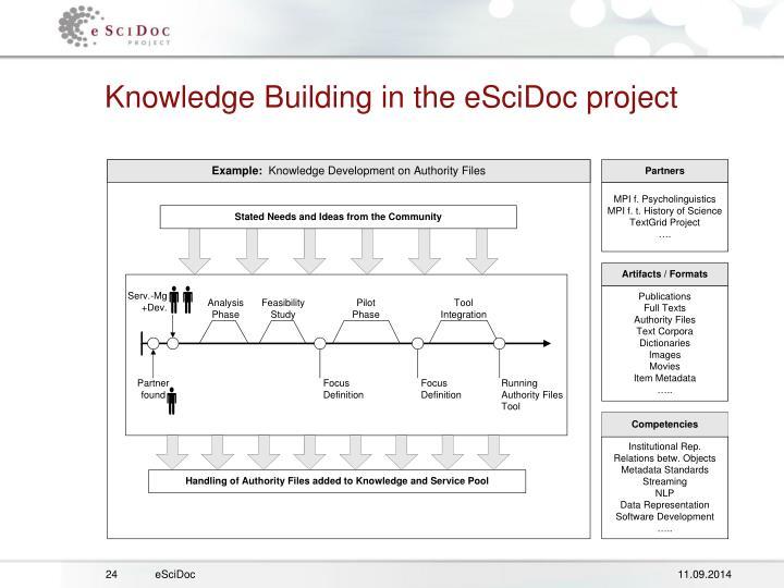 Knowledge Building in the eSciDoc project