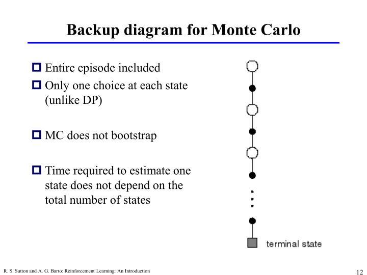 Backup diagram for Monte Carlo