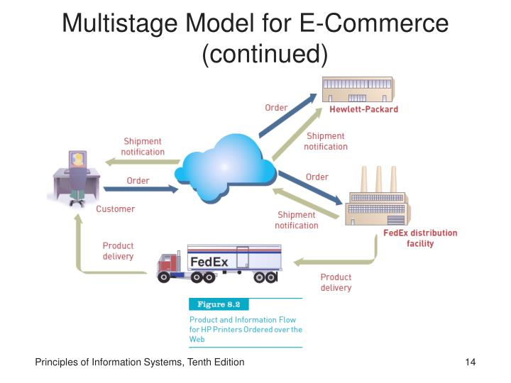 Multistage Model for E-Commerce (continued)