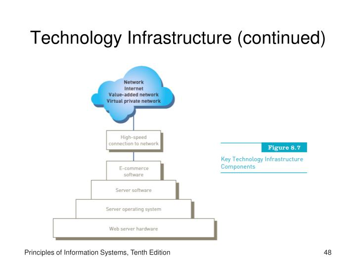 Technology Infrastructure (continued)