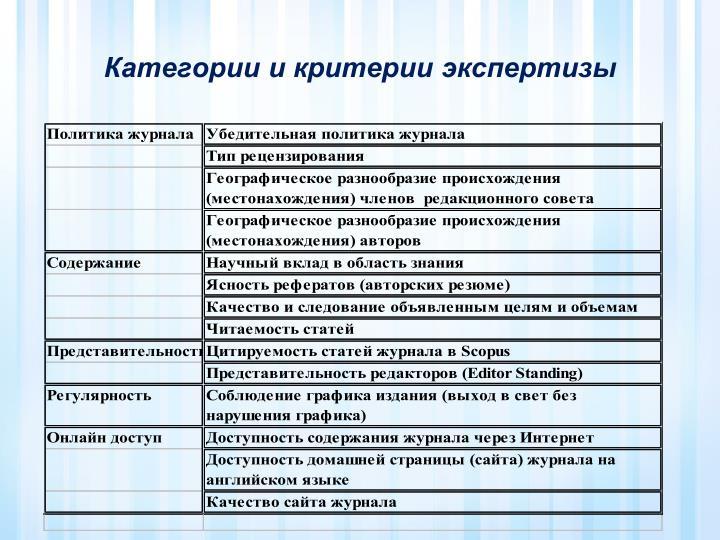 Категории и критерии экспертизы