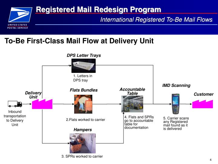 International Registered To-Be Mail Flows