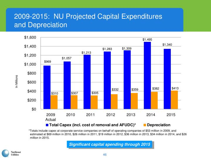 2009-2015:  NU Projected Capital Expenditures
