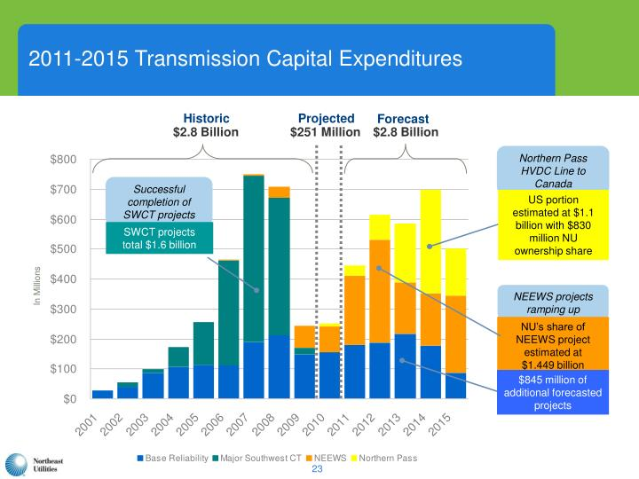2011-2015 Transmission Capital Expenditures
