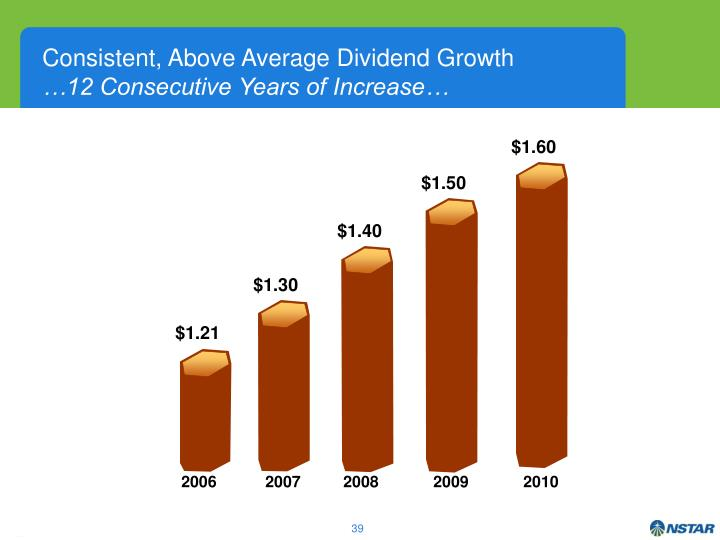 Consistent, Above Average Dividend Growth