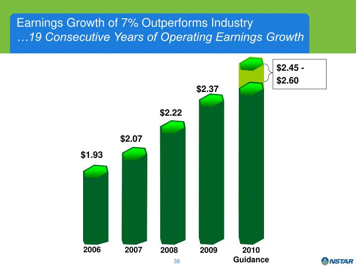 Earnings Growth of 7% Outperforms Industry