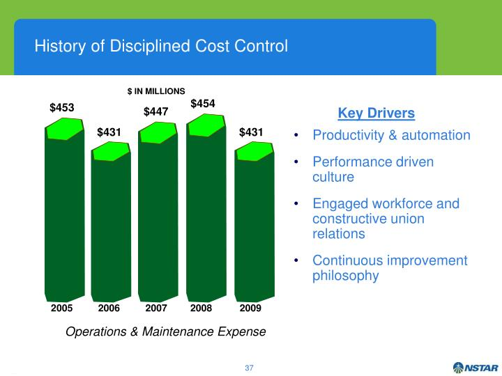 History of Disciplined Cost Control