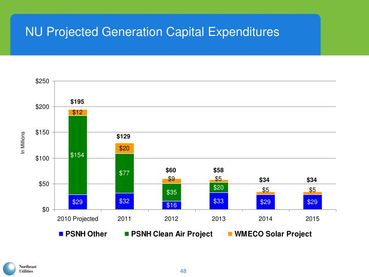 NU Projected Generation Capital Expenditures