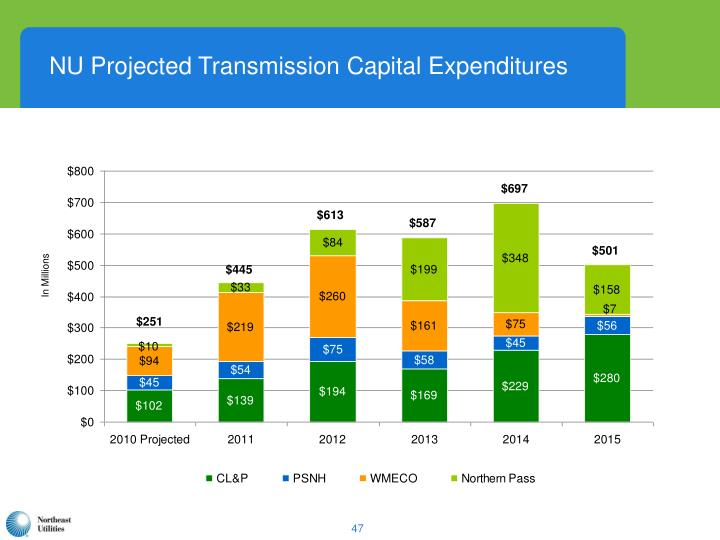 NU Projected Transmission Capital Expenditures