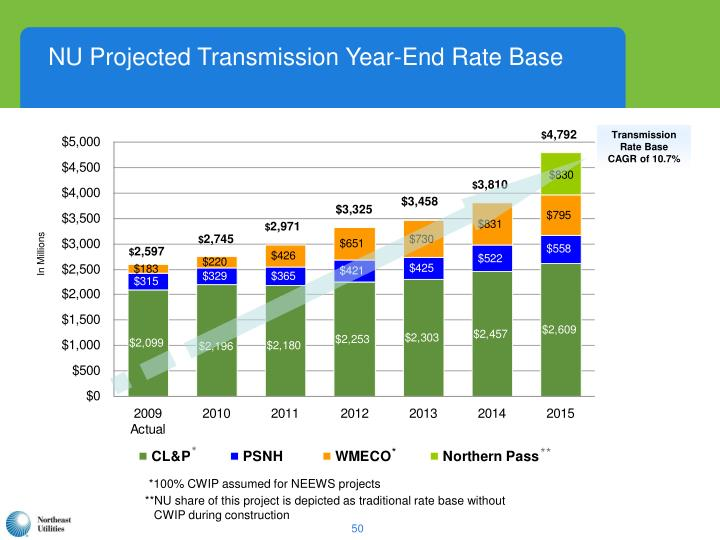 NU Projected Transmission Year-End Rate Base