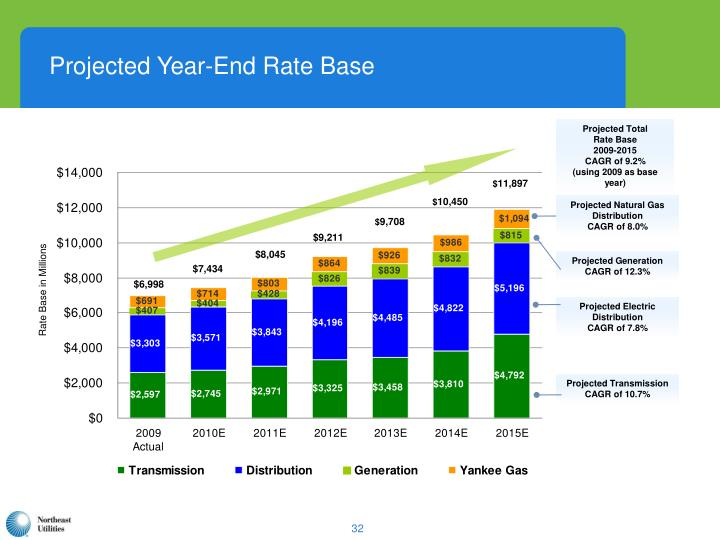 Projected Year-End Rate Base