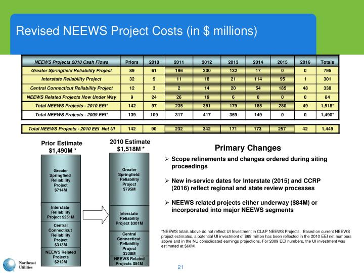 Revised NEEWS Project Costs (in $ millions)