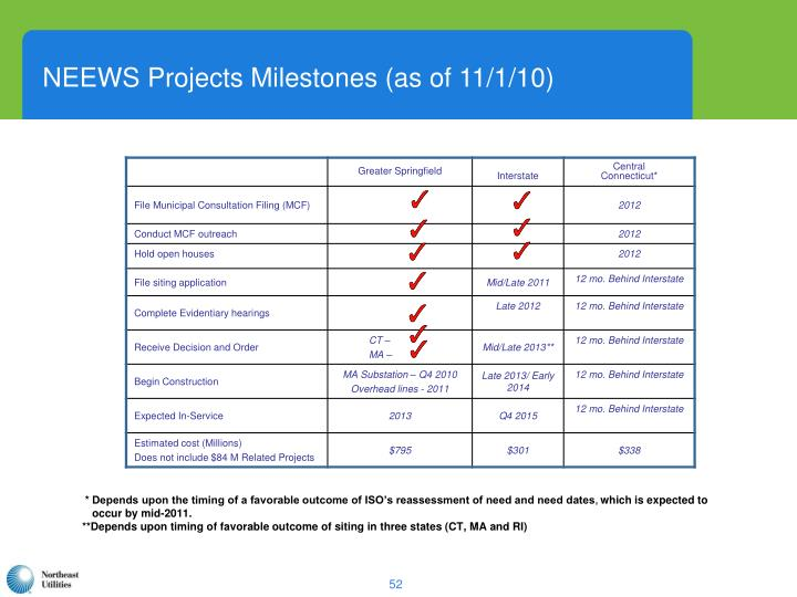 NEEWS Projects Milestones (as of 11/1/10)