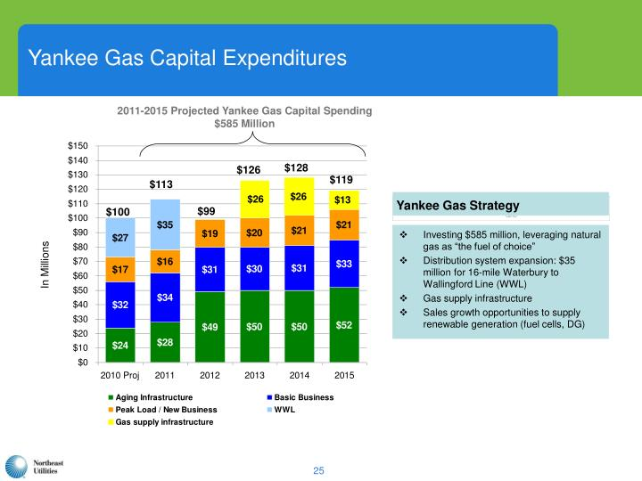 Yankee Gas Capital Expenditures