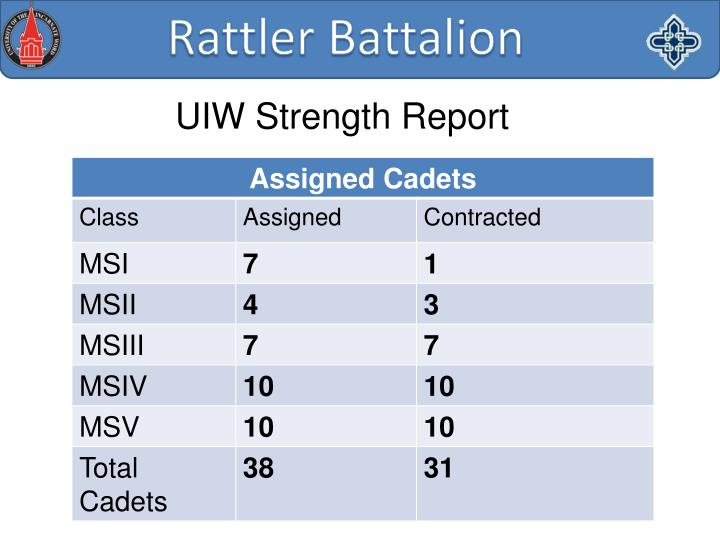 UIW Strength Report
