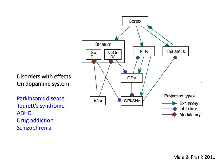 Disorders with effects