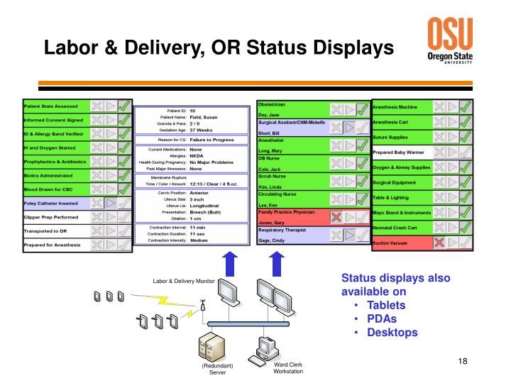 Labor & Delivery, OR Status Displays