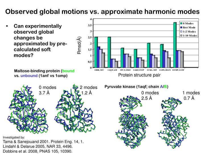 Observed global motions vs. approximate harmonic modes