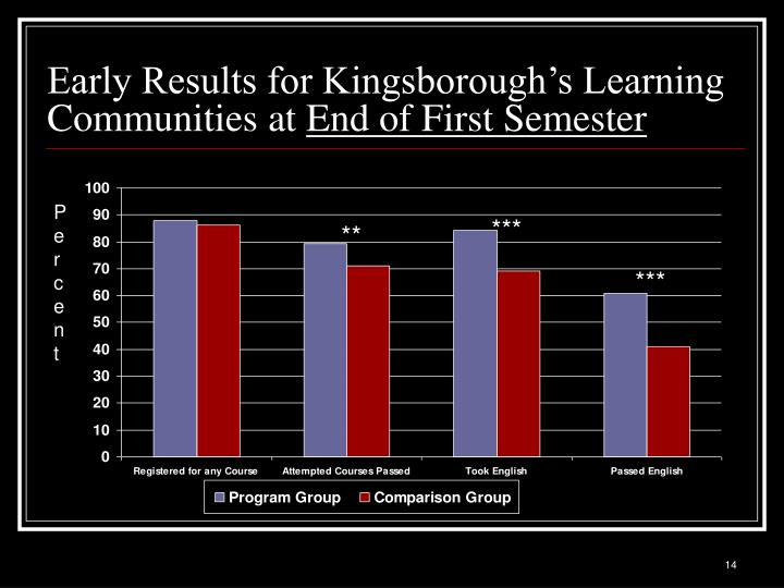 Early Results for Kingsborough's Learning Communities at
