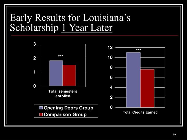 Early Results for Louisiana's Scholarship