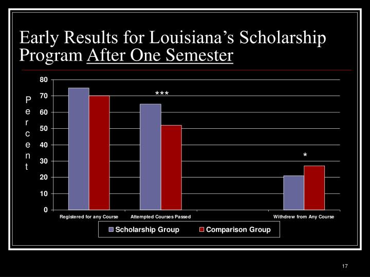 Early Results for Louisiana's Scholarship Program