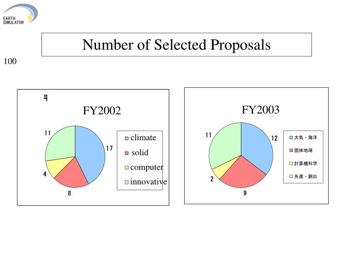 Number of Selected Proposals