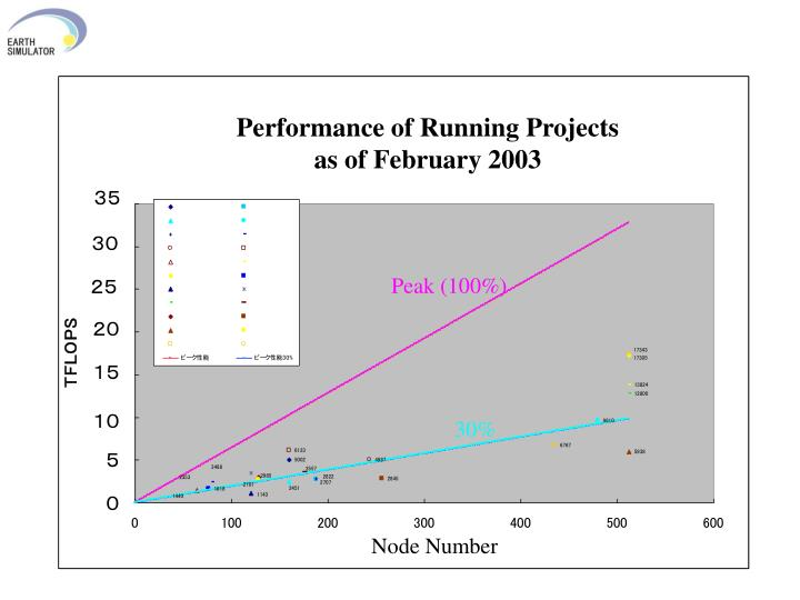 Performance of Running Projects as of February 2003
