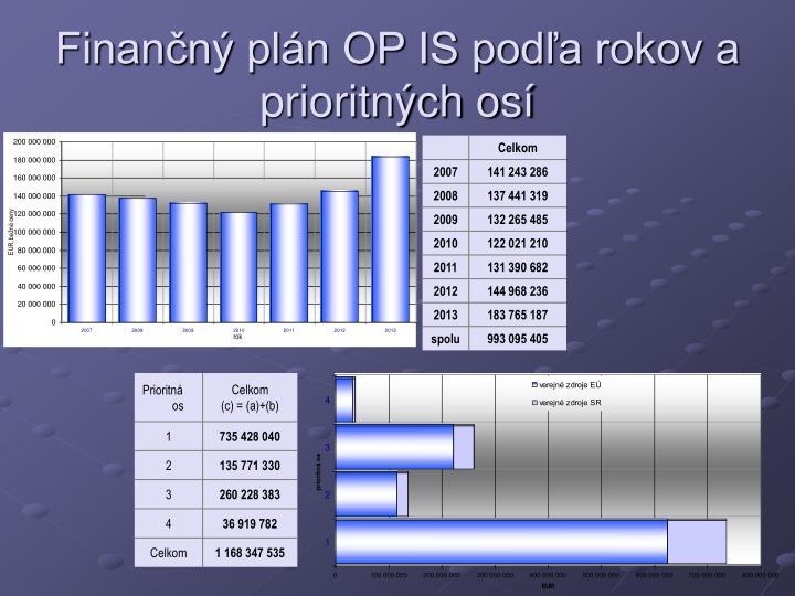 Finančný plán OP IS podľa rokov a prioritných osí