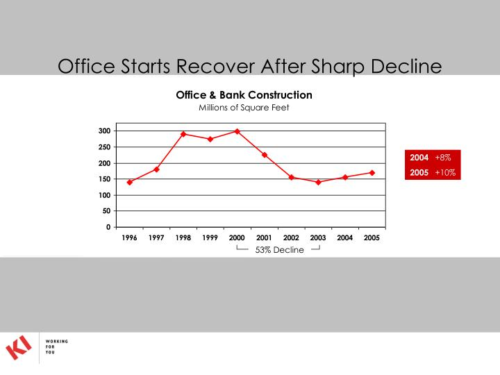 Office Starts Recover After Sharp Decline