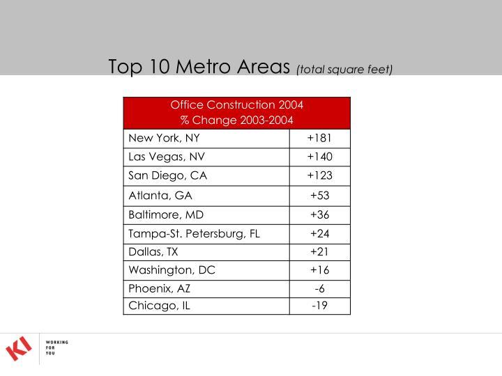 Top 10 Metro Areas