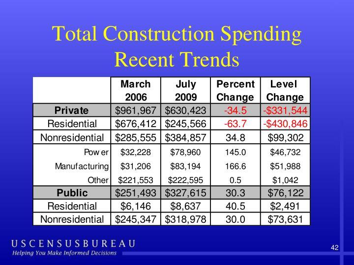 Total Construction Spending
