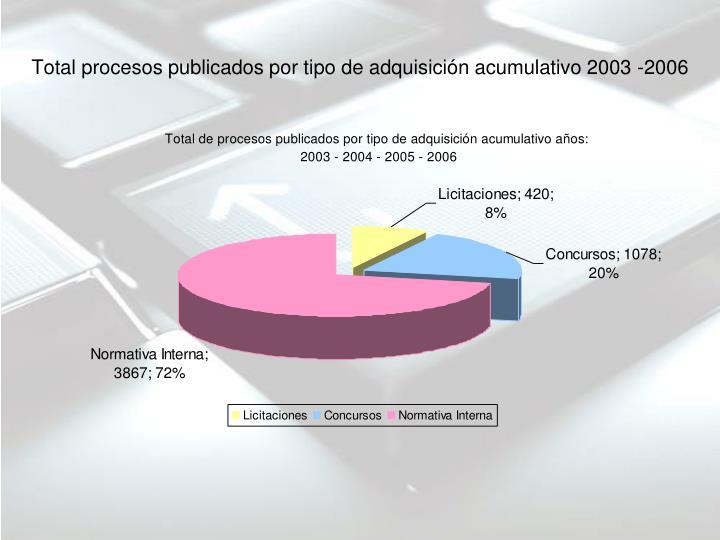 Total procesos publicados por tipo de adquisición acumulativo 2003 -2006