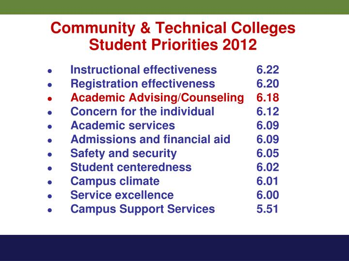 Community & Technical Colleges
