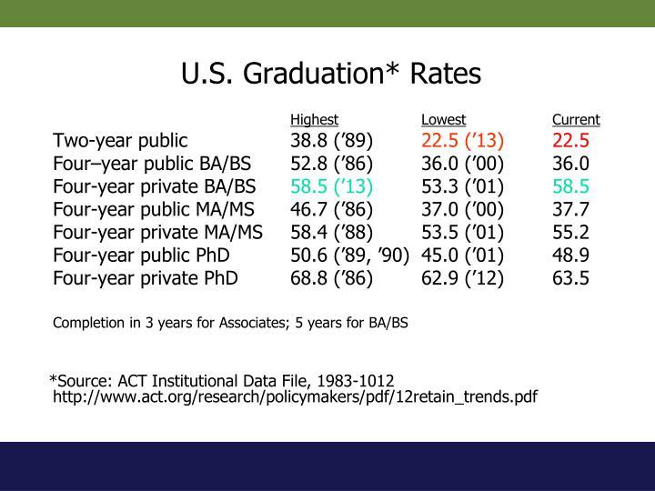 U.S. Graduation* Rates