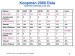 koopman 2000 data buffer overuns live on