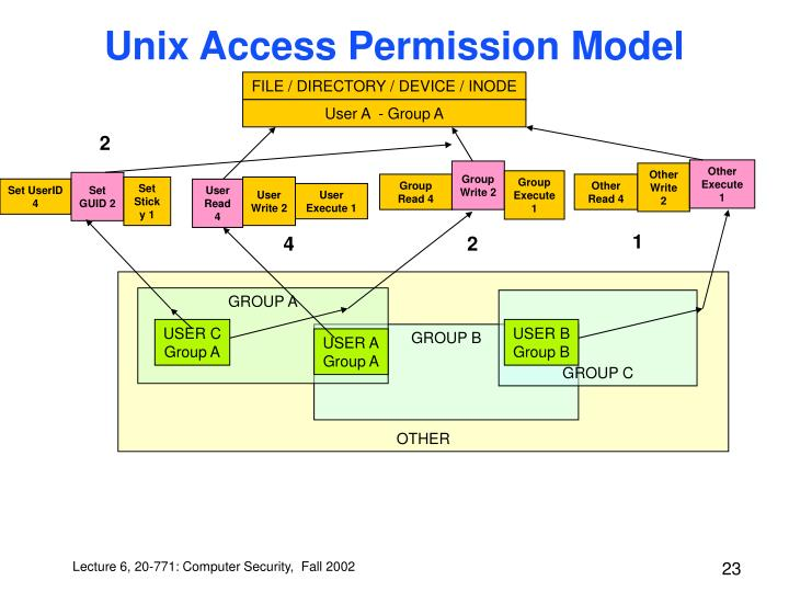 Unix Access Permission Model