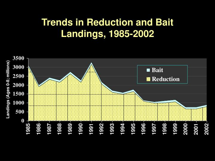 Trends in Reduction and Bait Landings, 1985-2002